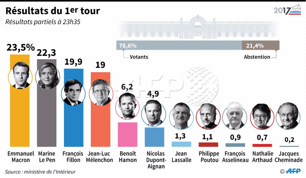 France votes : first round of the presidential elections 2017 - Page 46