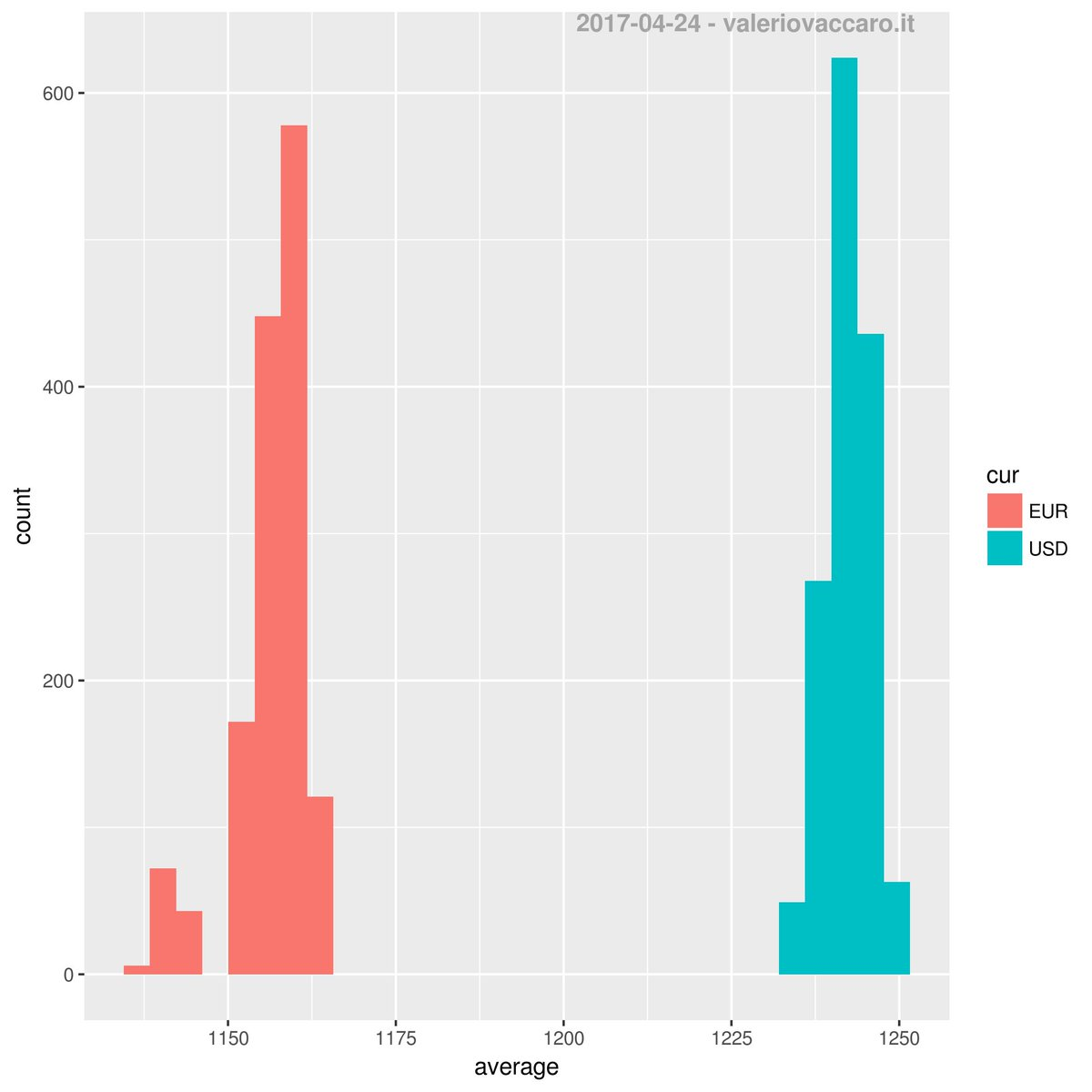 Histogram of bitcoin value in last 24 hours #bitcoin #blockchain #criptocurrency #R #ggplot2<br>http://pic.twitter.com/uehoqsIgpN