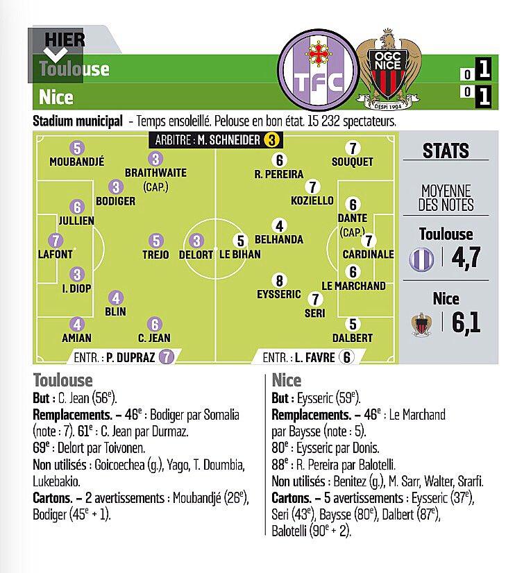 #TFCOGCN  &gt; Les notes du match via @lequipe #L1 #TeamTFC<br>http://pic.twitter.com/5gEb4XLJVn