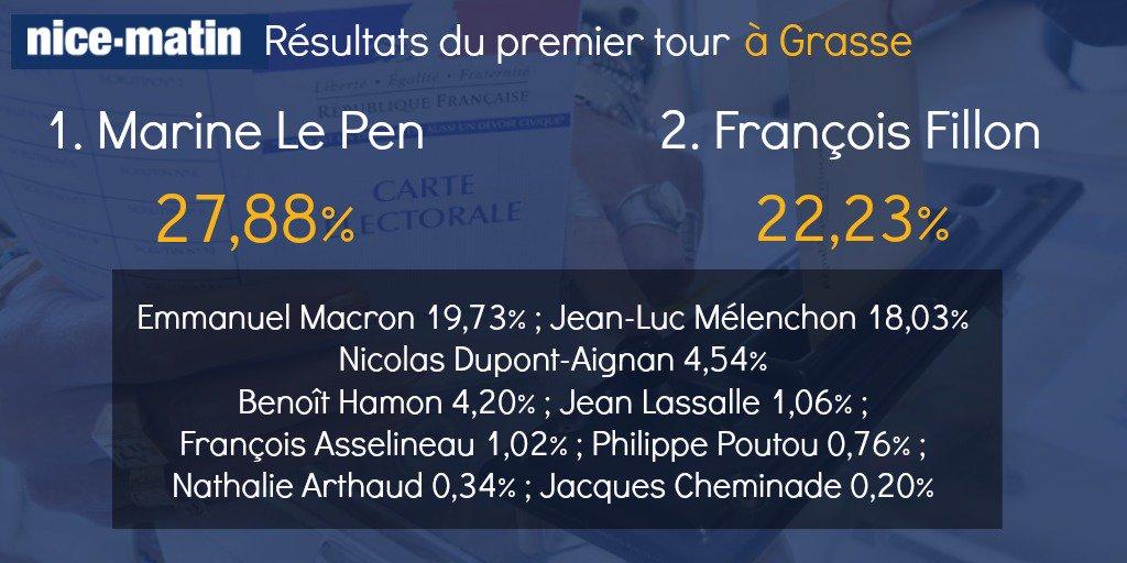 #Grasse Le Pen 27,88% Fillon 22,23% Macron 19,73% Mélenchon 18,03% #Presidentielle2017