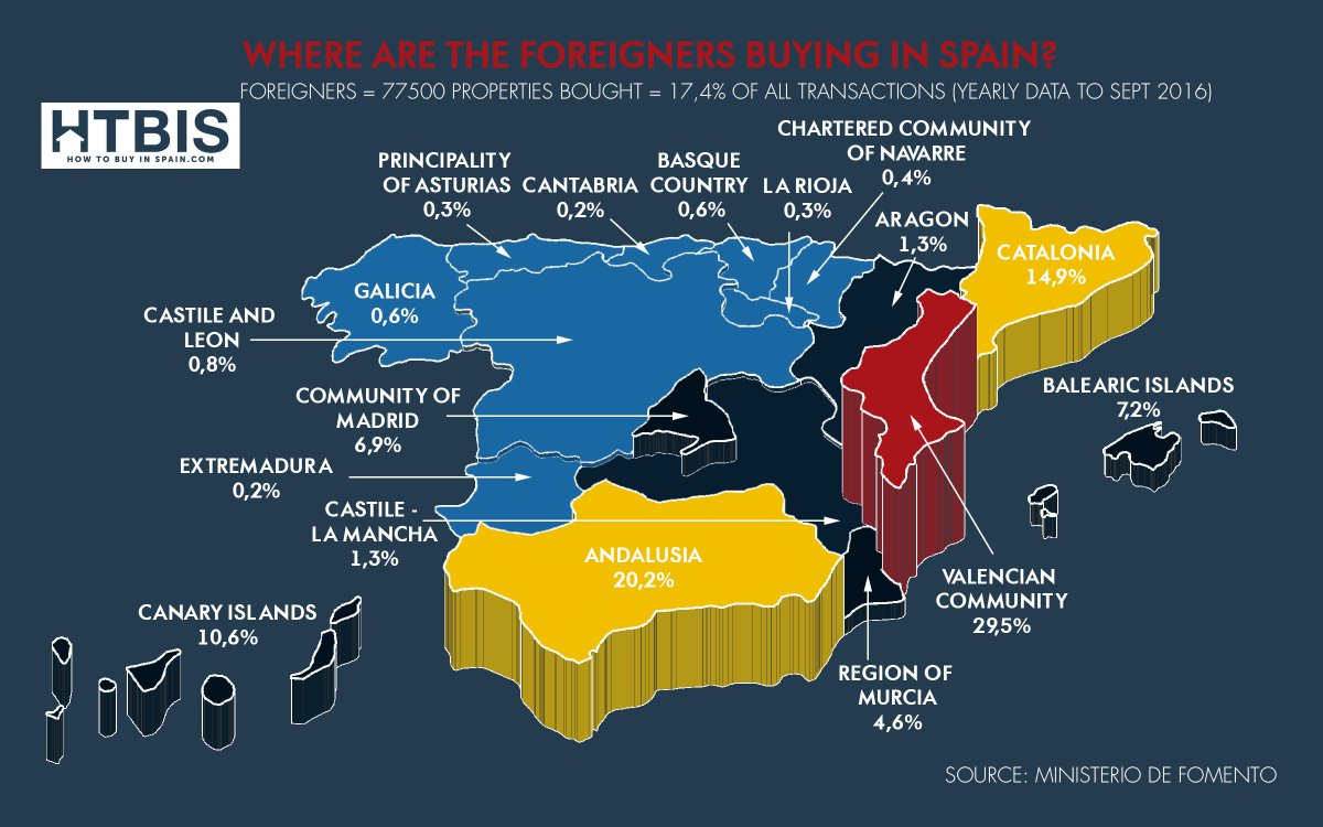 Where are foreigners buying Real estate in Spain in 2016? #M laga #Mallorca #Murcia #Tenerife #Sevilla  https:// goo.gl/ZWD5om  &nbsp;  <br>http://pic.twitter.com/Wiw9Rx0nPD