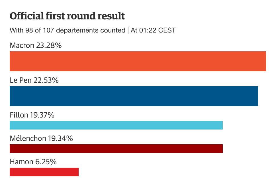 Vote count so far: #Macron: 23.3% #LePen: 22.5% #Fillon:19.4% #Mélenchon:19.3%. 98/107 authorities counted. #Résultats #Presidentielle2017<br>http://pic.twitter.com/xaS5P7hreW