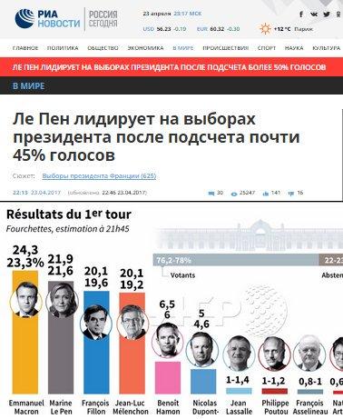 Выборы во Франции: Президент Олланд и политические соперники поддержали Макрона - Цензор.НЕТ 6643