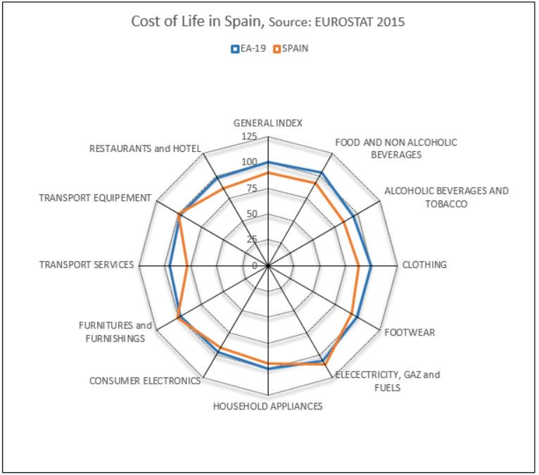 Is the cost of life in Spain much cheaper than in Europe? #M laga #Mallorca #Murcia #Tenerife #Sevilla  https:// goo.gl/J8OjP0  &nbsp;  <br>http://pic.twitter.com/GmPSr9o7SU