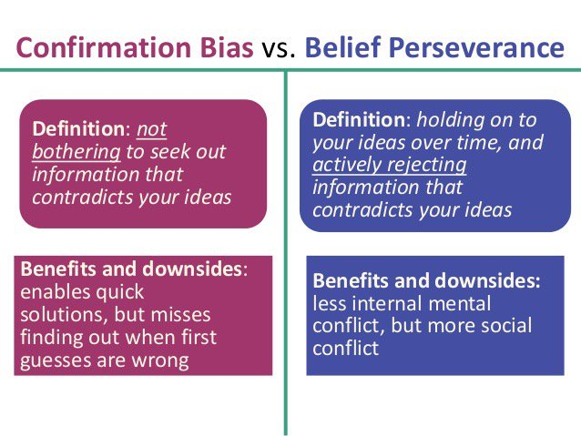 Belief Perseverance: Definition & Examples - Study.com