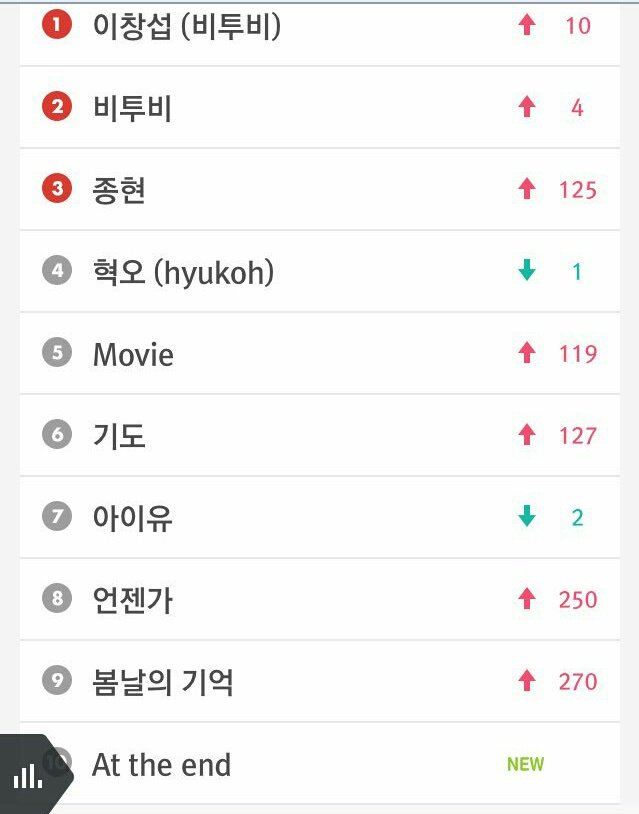 [#INFO] 24.04.17 - Busca em tempo real do Melon #1 Changsub #2 BTOB #5 Movie  #6 기도  #8 Someday  #9 Remember That #10 At The End <br>http://pic.twitter.com/egtAnSscfE
