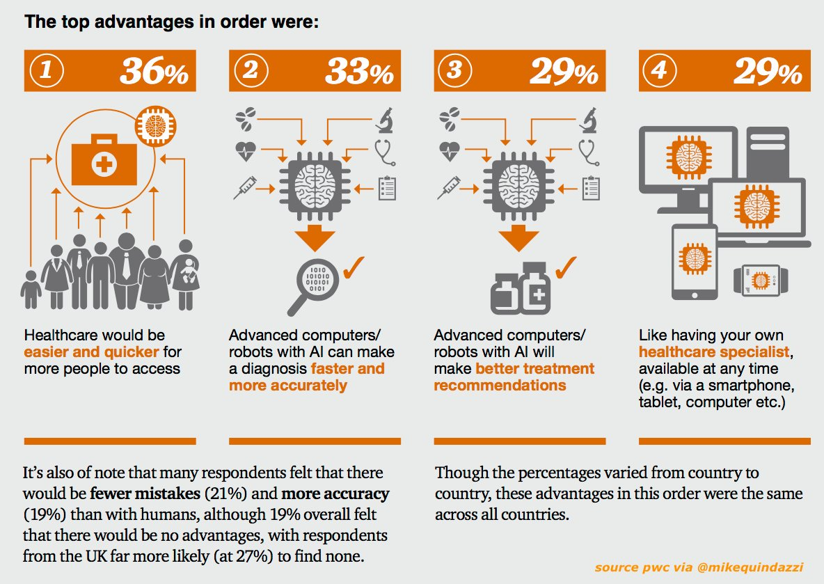 1 in 3 believe advanced computers, #robots, &amp; #AI will make #healthcare diagnosis more accurate and faster. #pwc #healthtech @MikeQuindazzi <br>http://pic.twitter.com/OhVwhDvDgy