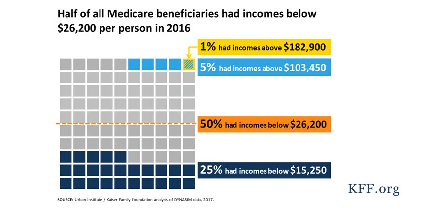 Half of all #Medicare beneficiaries had incomes below $26,200 per person in 2016 https://t.co/0XqTGMUs47 https://t.co/jPTohd16R1