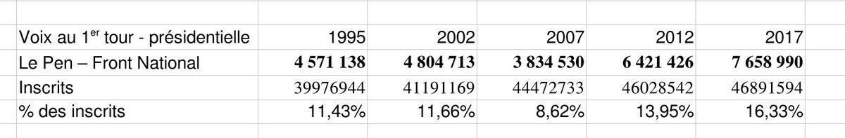 La résistible ascension d'Arturo Ui - forte progression du score du Front National qui gagne 3 millions de voix depuis le #21avril 2002 pic.twitter.com/y3uiMilbQd