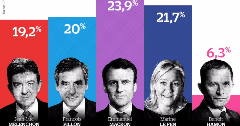 Final results of the 1rst round #Macron 23,9% #LePen 21,7% #Fillon 20% #Mélenchon 19,2% via @le_Parisien  #Frenchelections2017<br>http://pic.twitter.com/wBmuspfy7Y