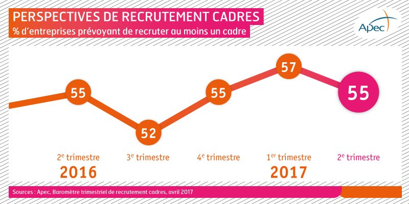 Recrutement de cadres : un bon 1er semestre 2017 en perspectives #emploi2017 #EtudeApec https://t.co/gD6N8YKNyq