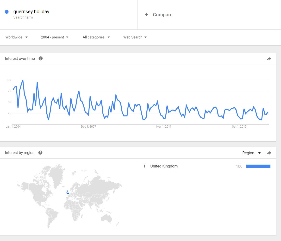 A google trends graph to help the discussions about #Guernsey tourism.  Have a play yourselves, even worse if you compare Vs. #jersey <br>http://pic.twitter.com/6OefdBeWsJ