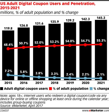 US consumers have never completely switched over to using #digital coupons: https://t.co/9YmlbXf9sx https://t.co/XUgAvv55Y4