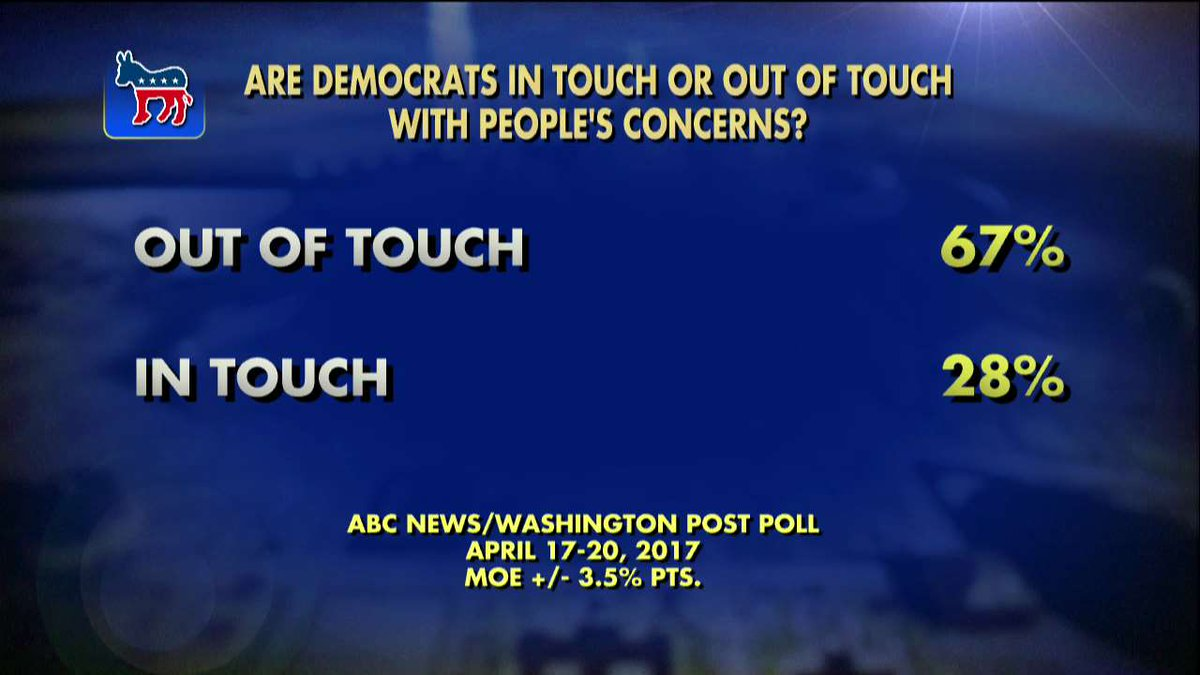 Poll: 67% of Americans say the Democrats are out of touch with people's concerns