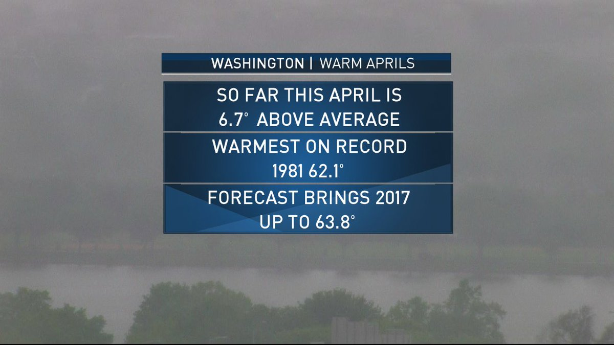 2017 in DC has been CRAZY WARM! Jan was +6.1°, Feb was #1 warmest and now April will be #1 warmest. #ClimateChange <br>http://pic.twitter.com/jzjfAAcla3