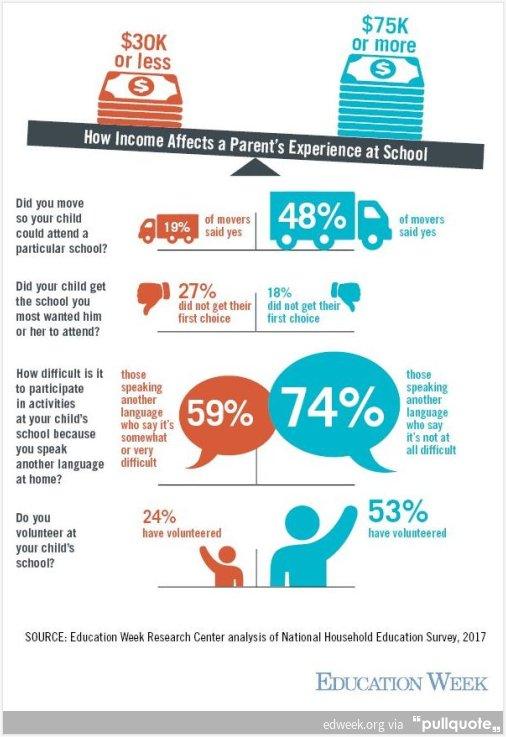 How Parents Widen—or Shrink—Academic Gaps - Education Week https://t.co/tJK2D0f3sC https://t.co/hiRiBab55C