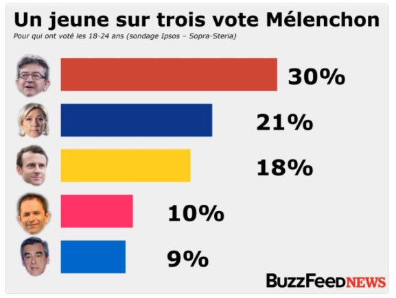 How French young people voted: Not for Macron.