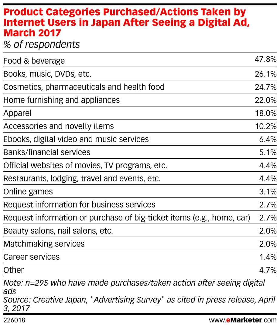 (STAT) A third of people in #Japan find #digital ads more beneficial, data finds: https://t.co/YM5T6IwWPA https://t.co/sT47R2jXdj