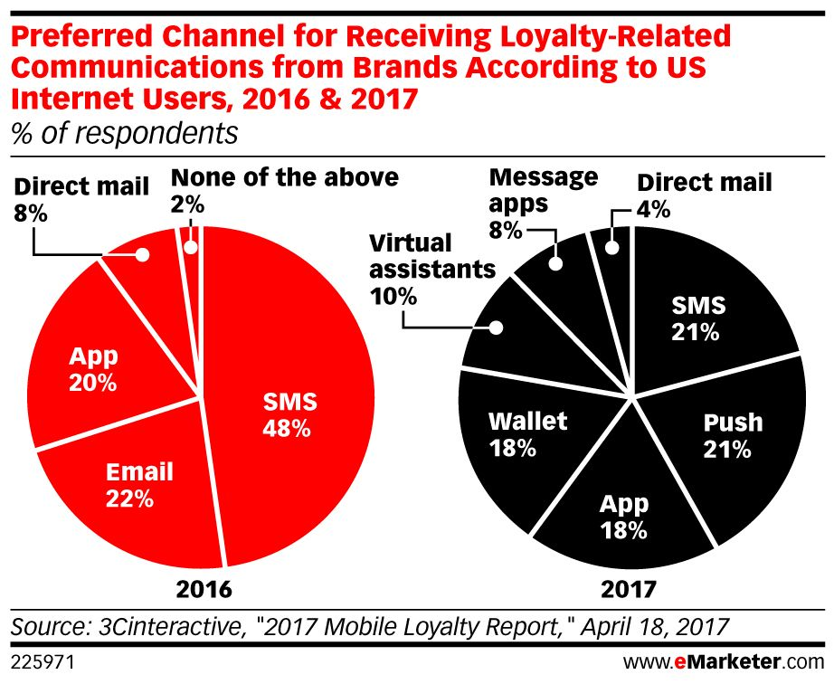Loyalty programs have become an important #marketing tool for #retailers: https://t.co/AGPu4RCdBj https://t.co/1fiyyOEAYY