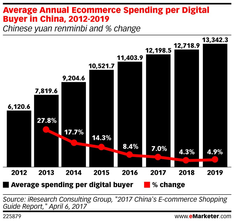 Rising incomes are helping boost the fortunes of #China's #ecommerce sector: https://t.co/Bql02Cs9fh https://t.co/wHmxGBO1jb