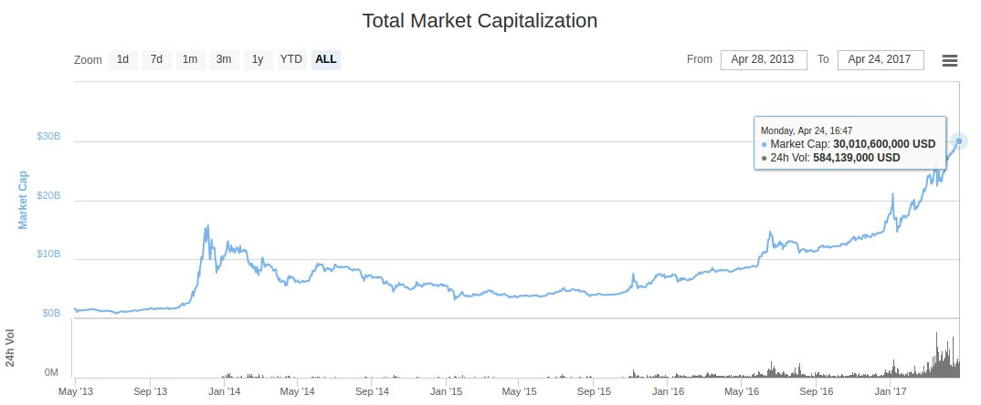 total market capitalization of cryptocurrencies