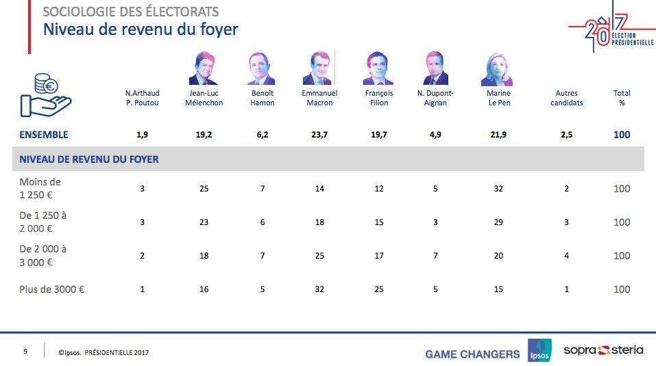 Working-class voters for #Mélenchon, #Hamon, #Poutou, &amp; #Arthaud &gt; working-class #LePen voters  http://www. ipsos.fr/sites/default/ files/doc_associe/ipsos-sopra-steria_sociologie-des-electorats_23-avril-2017-21h.pdf &nbsp; …  La classe #insoumise!<br>http://pic.twitter.com/mTYcYdg8gz