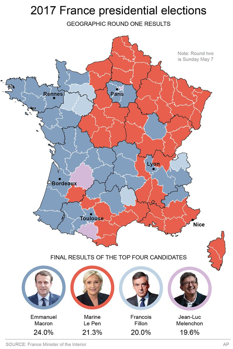 France election results from the first round. (Round two is May 7) https://t.co/W7G2R4GVqH