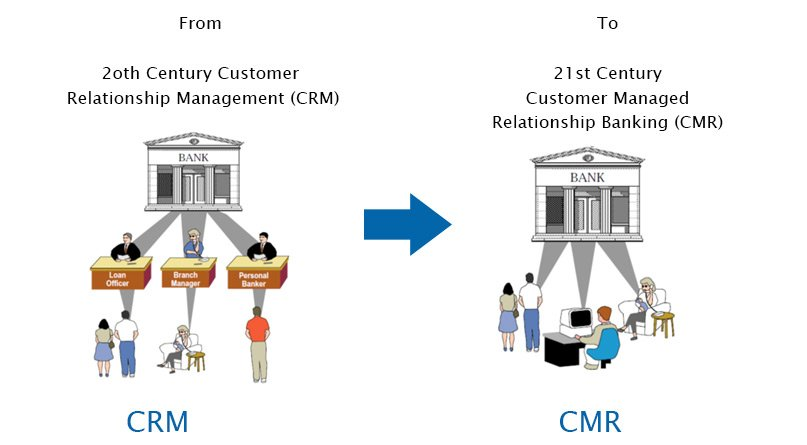 From #CRM to #CMR : A new way of #banking.  http:// bit.ly/2kgO8sJ  &nbsp;   #AI #IoT #IoE #IIoT #BigData #Fintech #InternetOfThings #Cognitive #News <br>http://pic.twitter.com/FHcxRr1Pgn