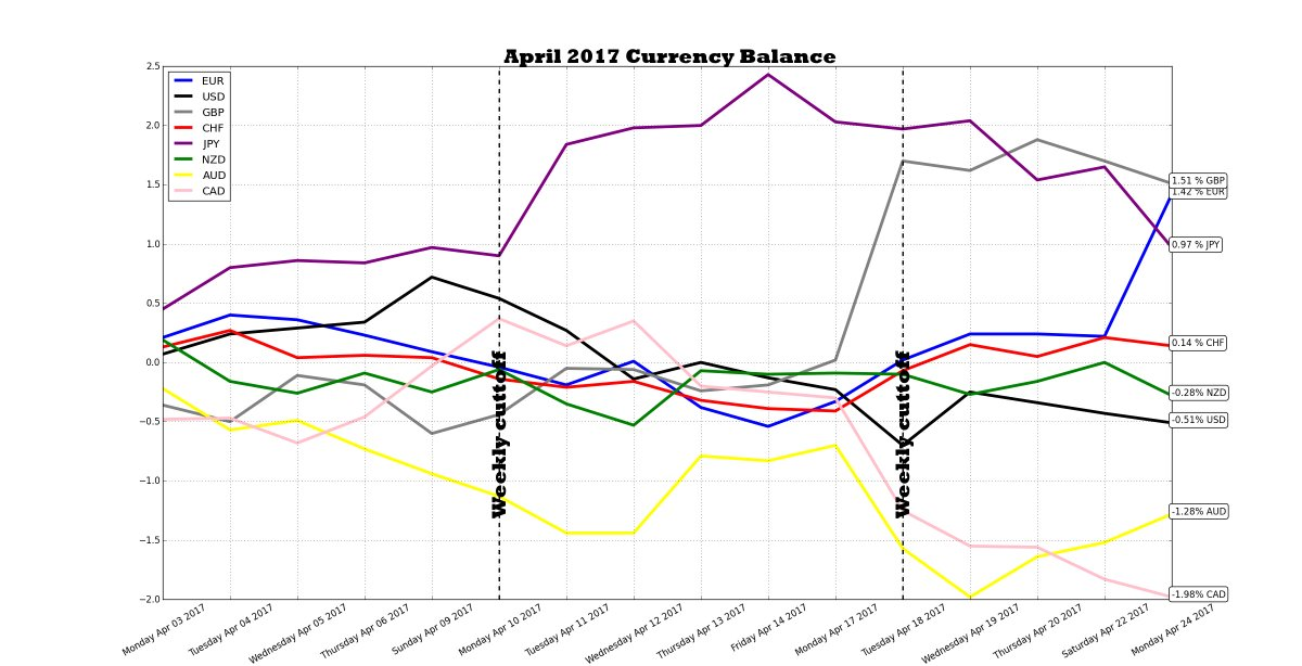 W17 #FX daily update: #GBP 1.51 %▼ #EUR 1.42 %▲ #JPY 0.97 %▼ #CHF 0.14 %▼ #NZD -0.28 %▼ #USD -0.51 %▼ #AUD -1.28%▲ #CAD -1.98%▼ #MOFuturesFX<br>http://pic.twitter.com/VigJ7eRvvl