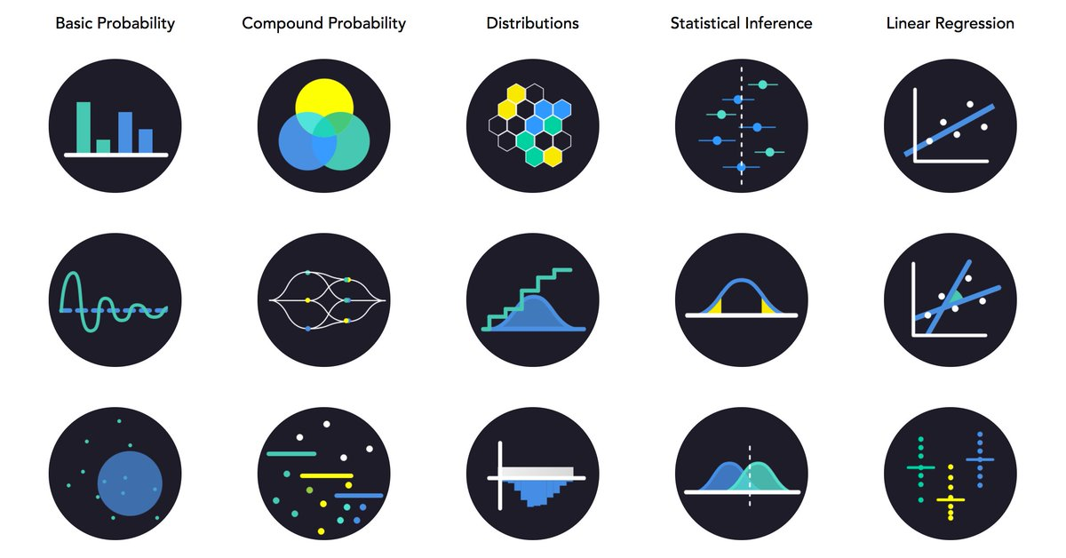 #Learn #statistics with applications, not just theory.  http:// buff.ly/2oZu0yf  &nbsp;   @SeeingTheory<br>http://pic.twitter.com/BPxu2ZvSEQ