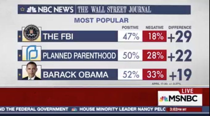 .@PPFA among 3 most popular things in American politics. Who's not? Politicians playing games w/ our healthcare. 🤔 via @NBCNews/@WSJ.