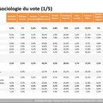 Marine Le Pen fue la candidata más votada por las mujeres y por los menores de 49 años. Arrasó, además, entre obreros (40 %) y empleados.