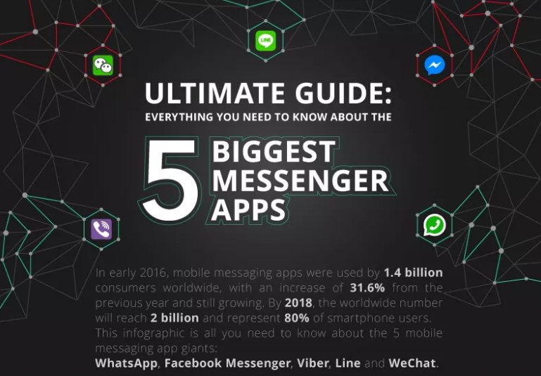 #Infographic Five Biggest Messenger Apps https://t.co/4jTnzdzAcT https://t.co/zuqsl9Ka5P