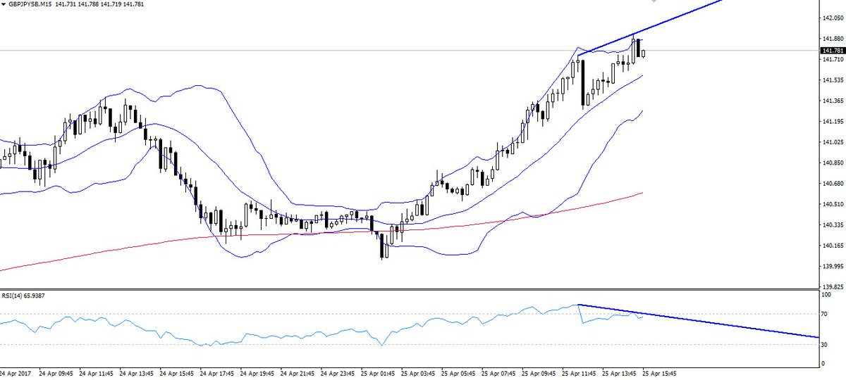 #GBPJPY 15min divergence. Gone far enough? #gbpusd #usdjpy Cancel a losing trade. Find out how:  http:// bit.ly/2nwoYY3  &nbsp;  <br>http://pic.twitter.com/wTF0mRfTms