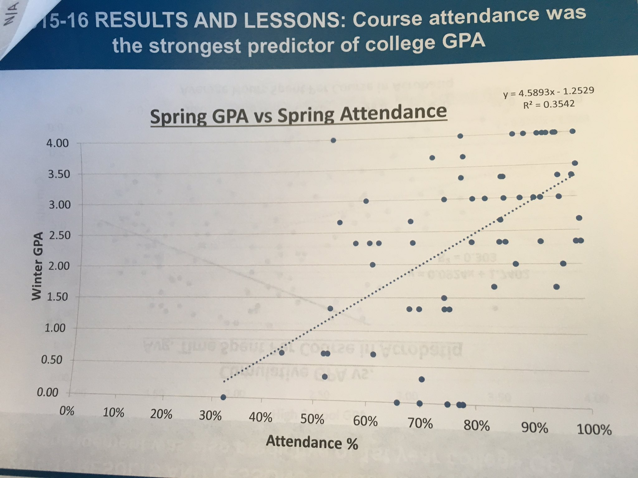In k12 and HigherEd, attendance number one predictor of success... #actprofdev https://t.co/XhGmqHlhZC