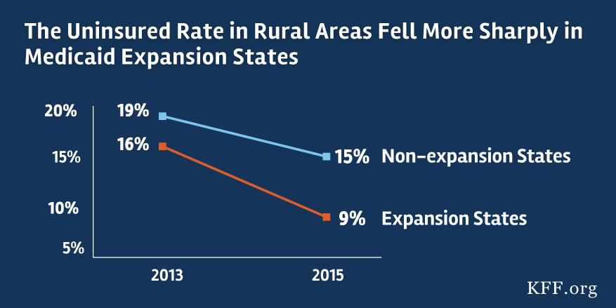 Our new report shows #Medicaid expansion led to coverage gains and lower uninsured rates in rural areas.  https://t.co/IpPZPt3cJB https://t.co/mkDNfrWpkB