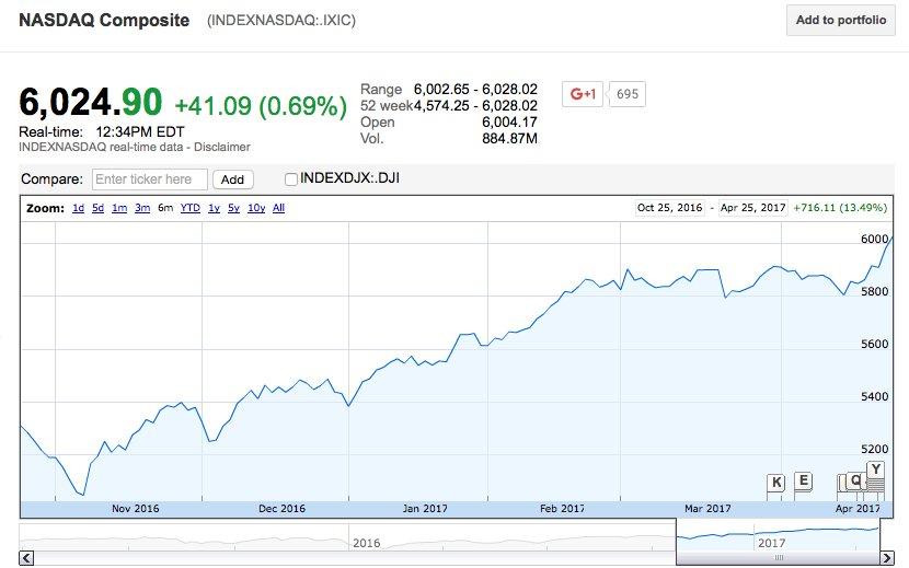 NASDAQ rompeu os 6.000 pontos pela 1ª vez na história. S&P e Dow também sobem com vigor – mercado crê em grande corte de impostos por Trump.
