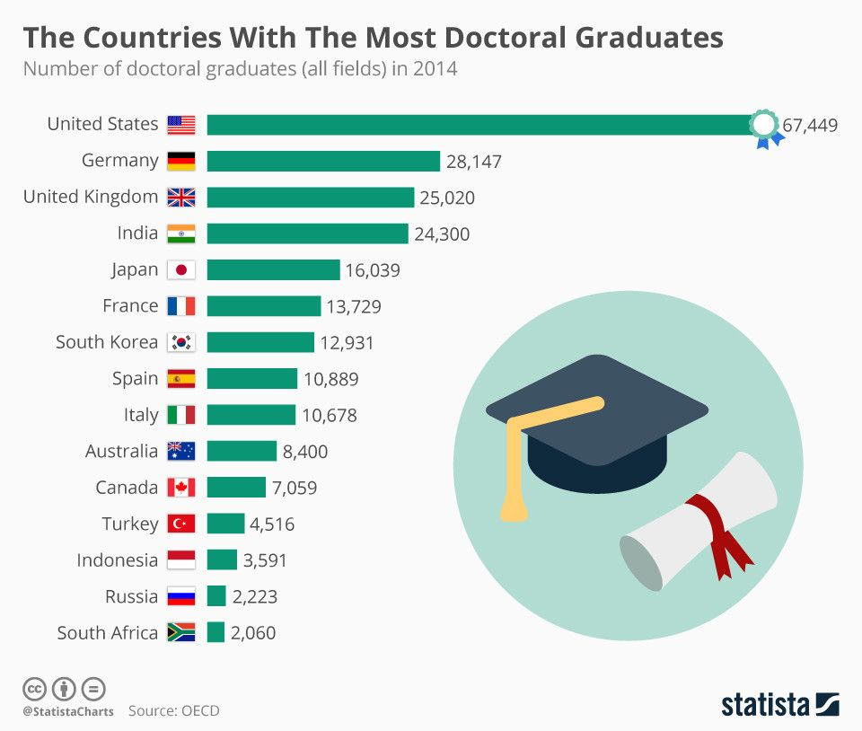 These countries have the most doctoral graduates wef.ch/2pedZVm #education #edchat