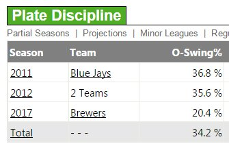 If Eric Thames is on a PED, it must be the one that makes you not swin...