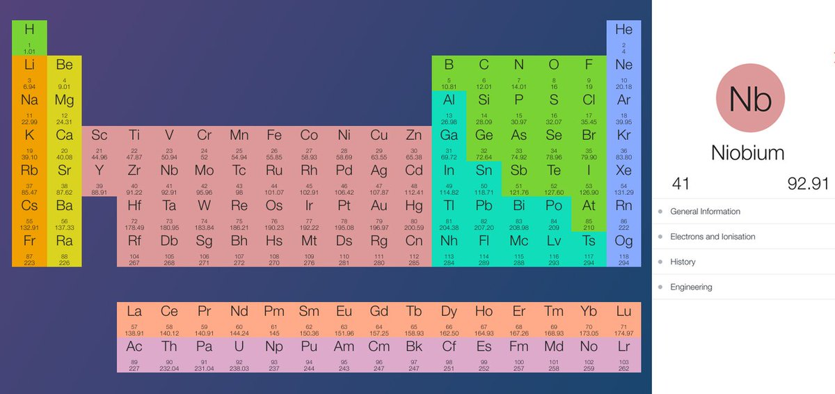 This interactive periodic table makes chemistry easier than ever https://t.co/dGcpfYWaqO