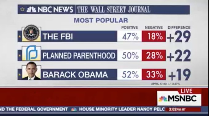 Add this to the 20 nationwide & 12 state polls that show people . PP#StandWithPP is 1 of the top 3 political issues: https://t.co/iPwhmfCm9b