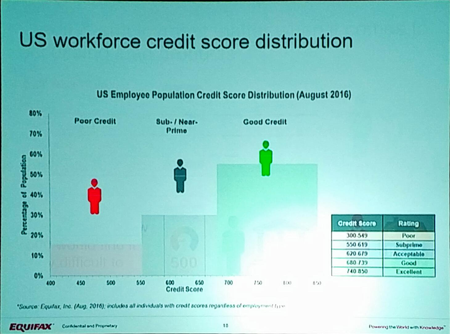 Looking at distribution of US credit scores - 45% of US employees are under some sort of credit stress. #EFXForum17 https://t.co/gFwdRQDkoJ