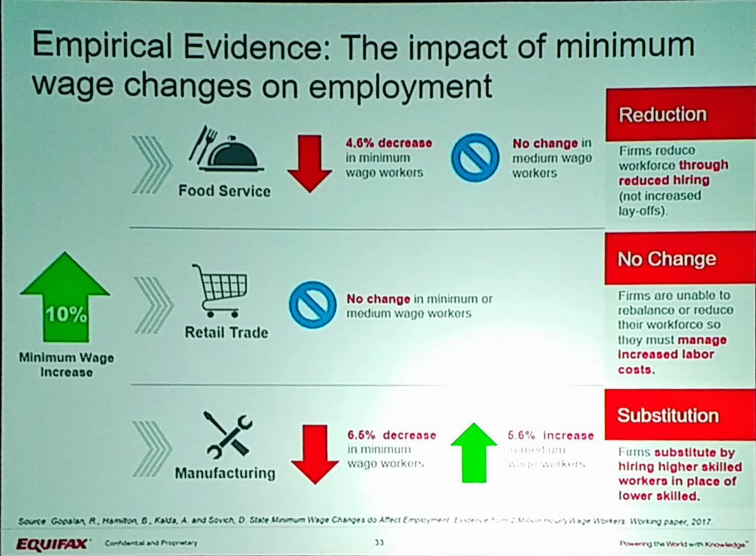 .@nhamdi - Minimum wage increases handled different between industries - but always hurts minimum wage workers. #EFXForum17 https://t.co/rYFnA50dgb