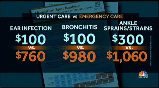 'Freestanding emergency centers' vs urgent care centers:   @stephgosk explains how to spot the costly differences now on @NBCNightlyNews.
