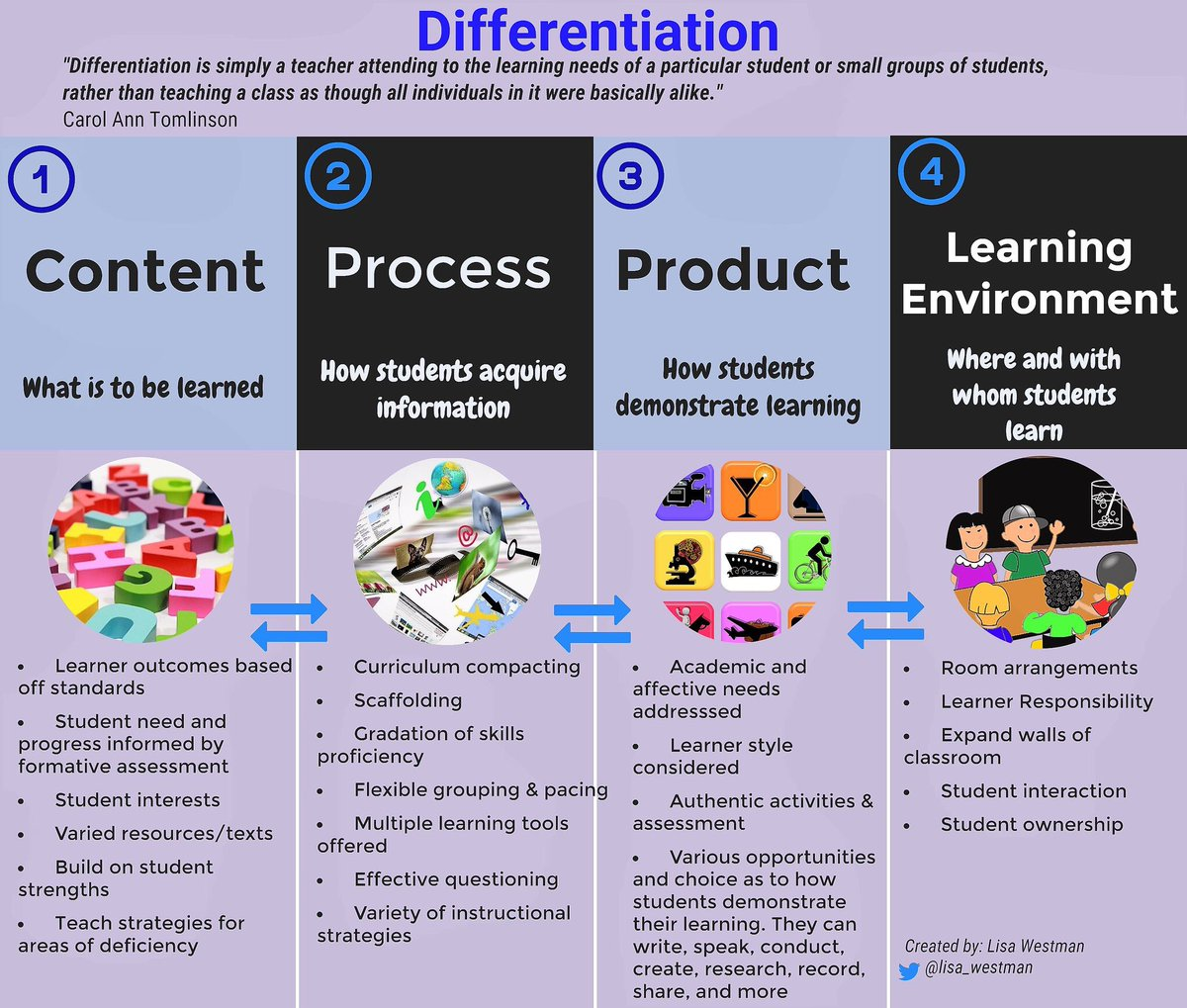 4 Components of #Differentiation by @lisa_westman #edchat #education #teaching #teachertips