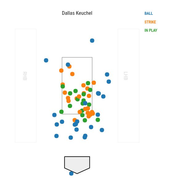 Dallas Keuchel has been amazing with his ability to keep the ball down...