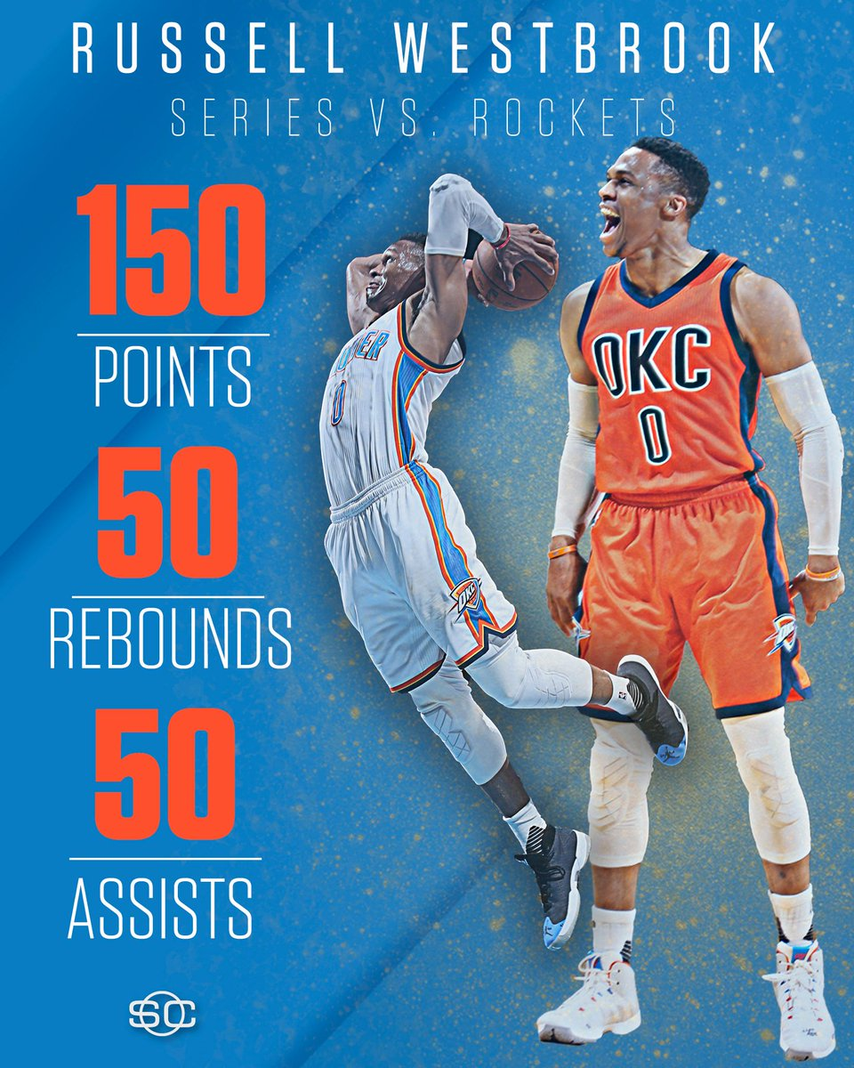 Russell Westbrook is the 1st player in NBA history with at least 150 Pts, 50 Reb and 50 Ast in the 1st 5 games of a playoff series. 🔥
