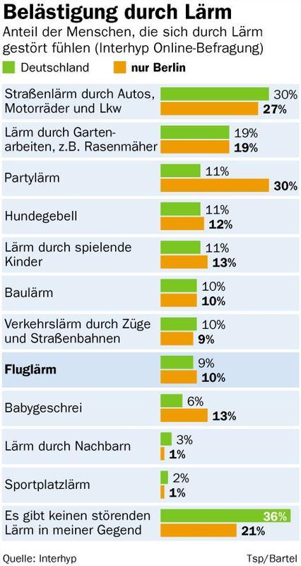 Heute ist der Tag gegen #Lärm. Was stört #Berlin am meisten? Hier die Grafik, die Demo. https://t.co/0m2XWOKb0l @tspwahl