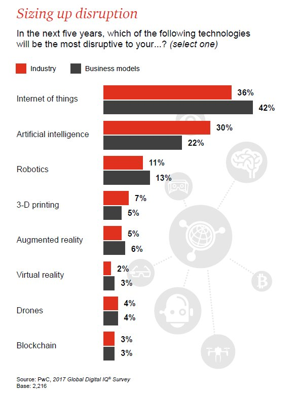 #Artificialintelligence : A tipping point for #digital #business  http:// ow.ly/CBh830bai4e  &nbsp;   #Robotics #3DPrinting #AR #VR #Drones #Blockchain<br>http://pic.twitter.com/T5tz4bYKuD