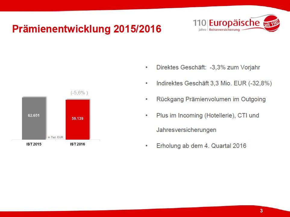 Aufgrund des Umfeldes lagen die Prämieneinnahmen der Europäischen mit 59,14 Mio. Euro um 5,6 Prozent hinter dem Vorjahr. #erv110 https://t.co/0uZdoofnnW